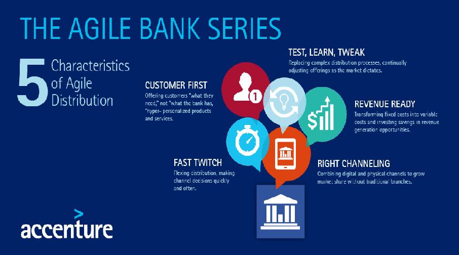 Explore theBest Entry-Level Roles In Retail Banking